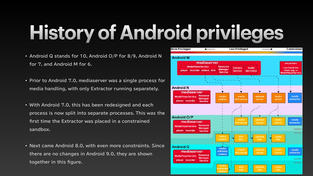 """History of Android privileges w """"OESPJE2TUBOE..."""