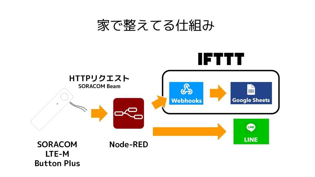 家で整えてる仕組み SORACOM LTE-M Button Plus Node-RED HT...