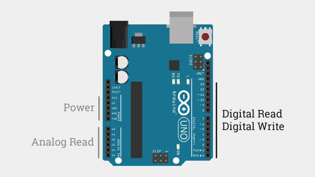 Power Analog Read Digital Read Digital Write