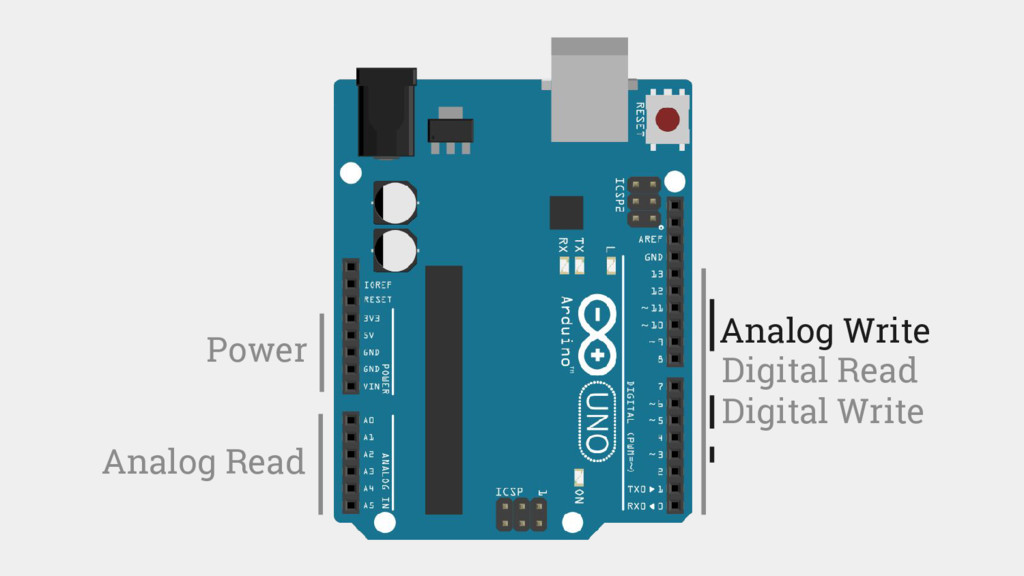 Analog Write Power Analog Read Digital Read Dig...