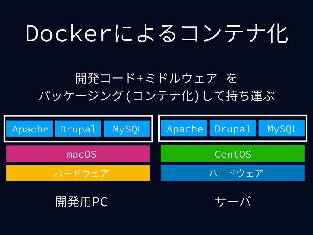 Dockerによるコンテナ化 開発⽤PC サーバ ハードウェア macOS Apache Dr...