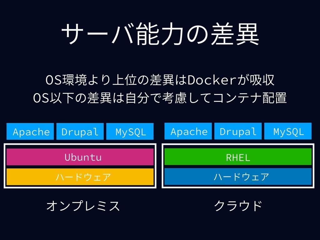 サーバ能⼒の差異 オンプレミス クラウド ハードウェア Ubuntu Apache Drupa...