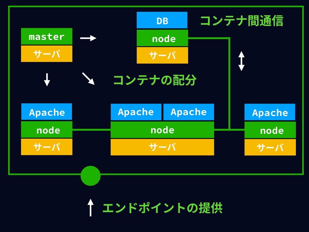 エンドポイントの提供 node サーバ Apache Apache node サーバ Apac...