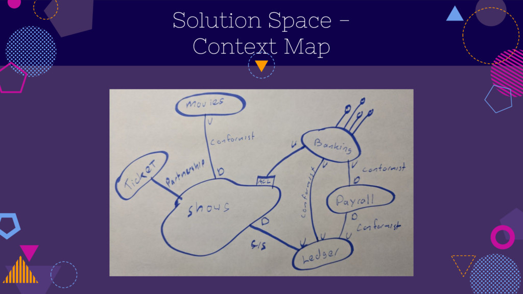 Solution Space - Context Map