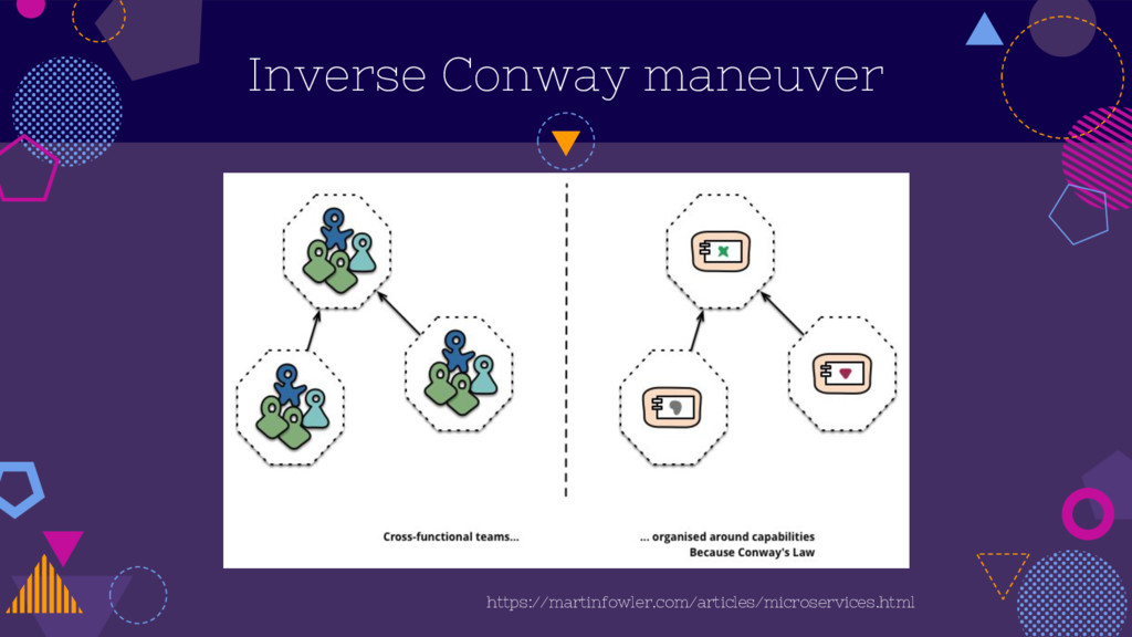 Inverse Conway maneuver https://martinfowler.co...