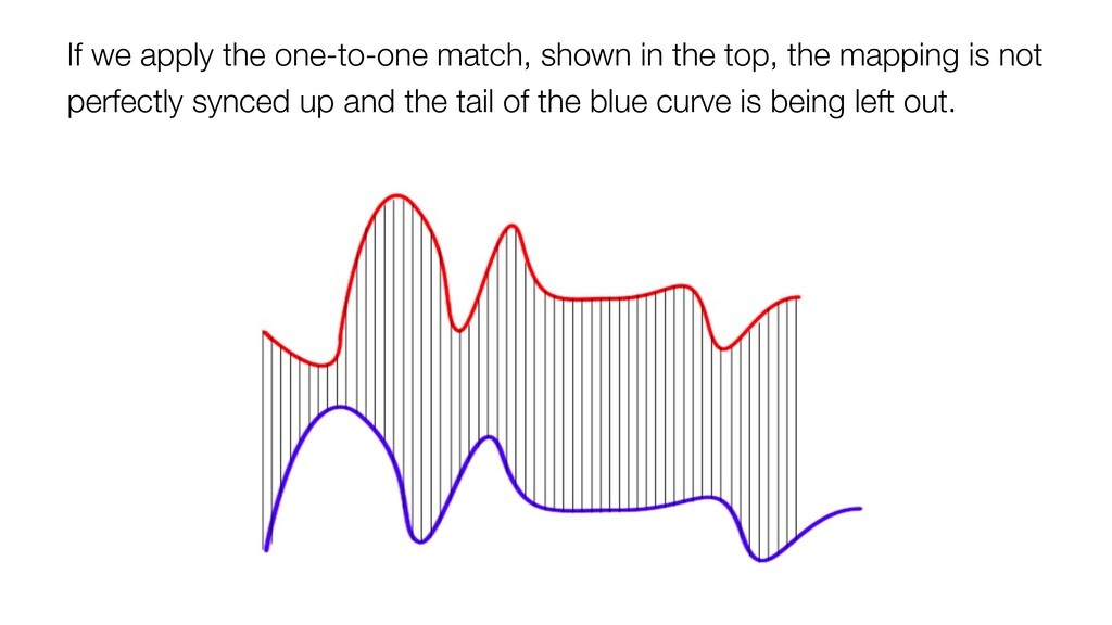 If we apply the one-to-one match, shown in the ...