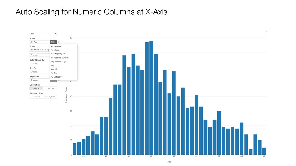 Auto Scaling for Numeric Columns at X-Axis