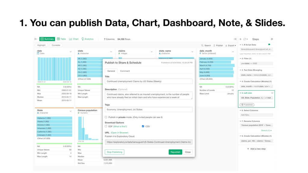 1. You can publish Data, Chart, Dashboard, Note...