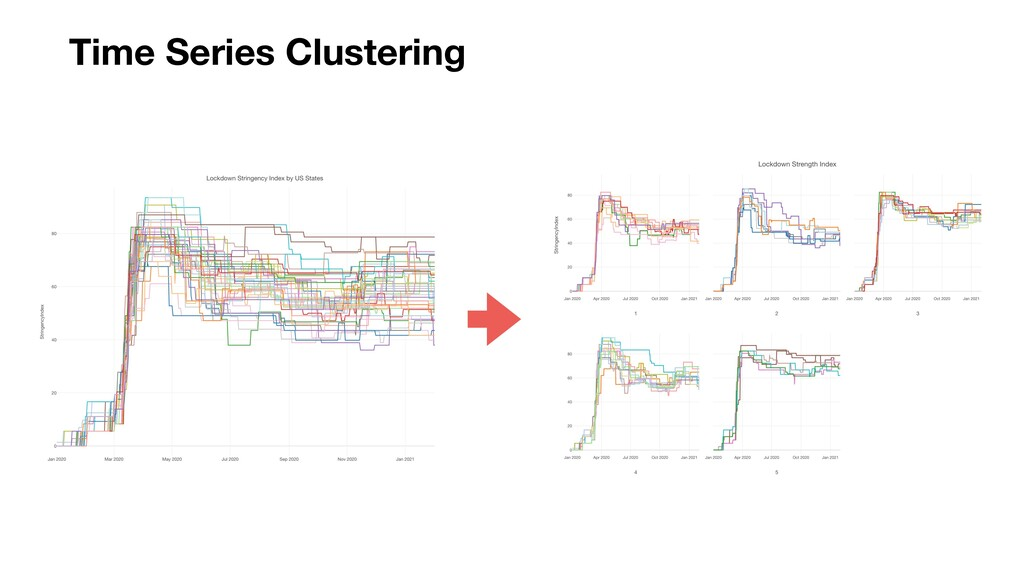 Time Series Clustering