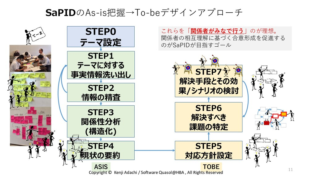 SaPIDのAs-is把握→To-beデザインアプローチ STEP0 テーマ設定 STEP1 ...