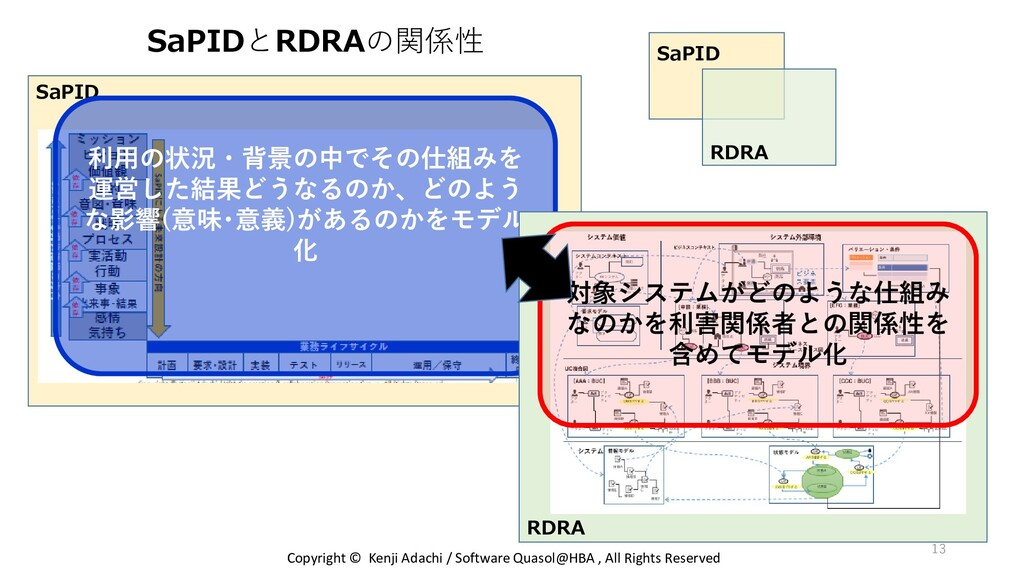 SaPID SaPIDとRDRAの関係性 Copyright © Kenji Adachi /...