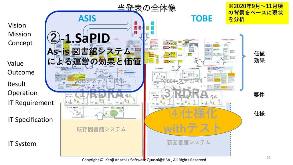 新図書館システム 既存図書館システム 当発表の全体像 IT System ASIS TOBE ...