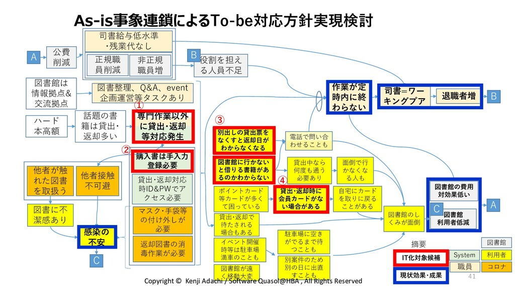 As-is事象連鎖によるTo-be対応方針実現検討 正規職 員削減 図書整理、Q&A、even...