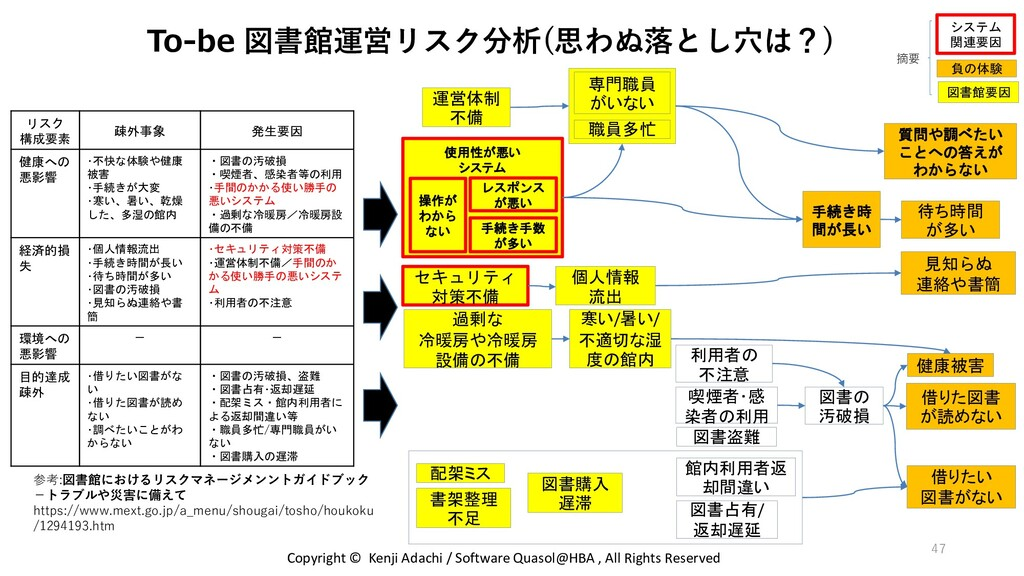 47 To-be 図書館運営リスク分析(思わぬ落とし穴は?) リスク 構成要素 疎外事象 発生...