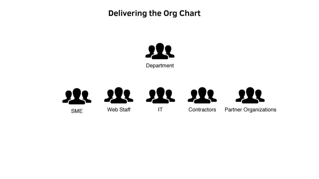 Web Staff IT Partner Organizations Contractors ...