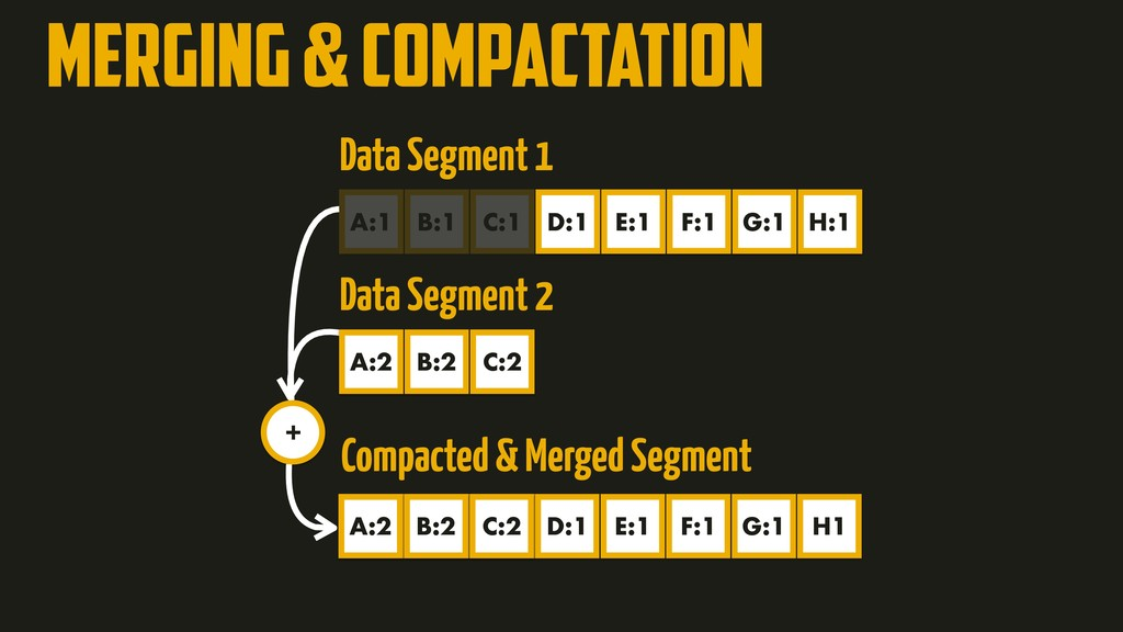 Merging & Compactation B:4 C:5 A:7 + Compacted ...
