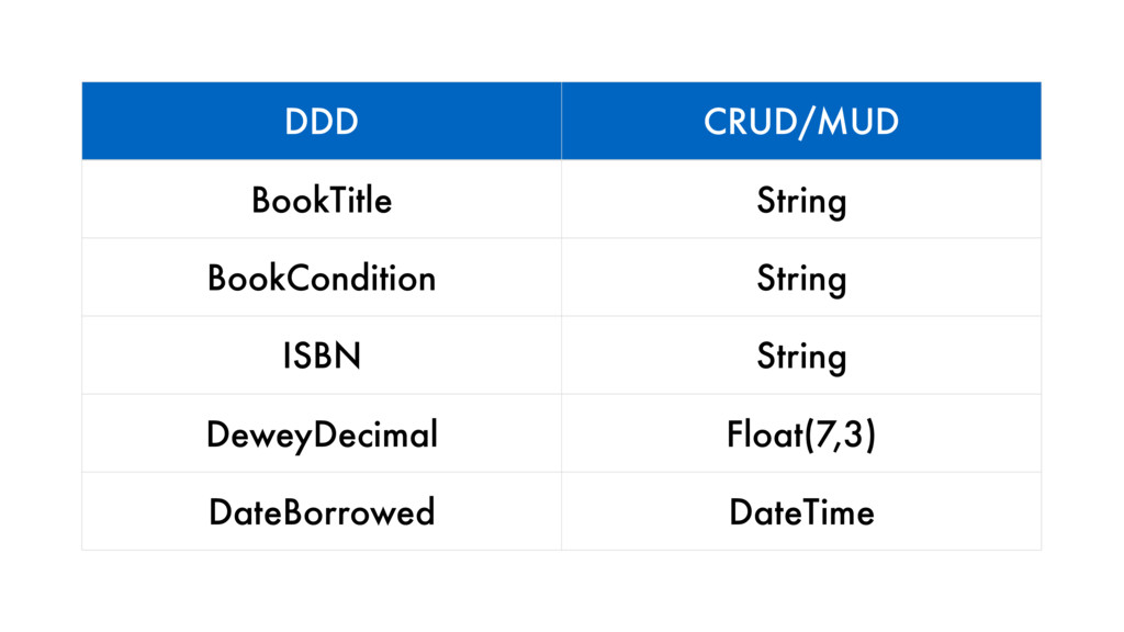 DDD CRUD/MUD BookTitle String BookCondition Str...