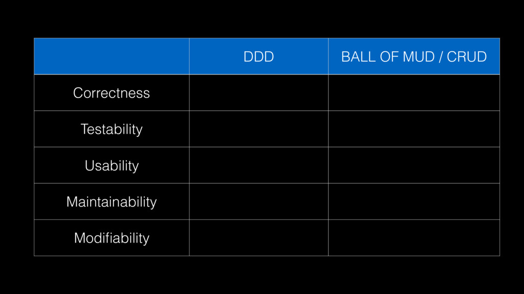 DDD BALL OF MUD / CRUD Correctness Testability ...