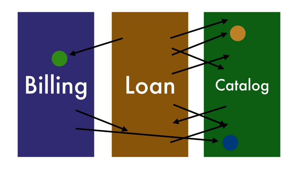 Billing Loan Catalog