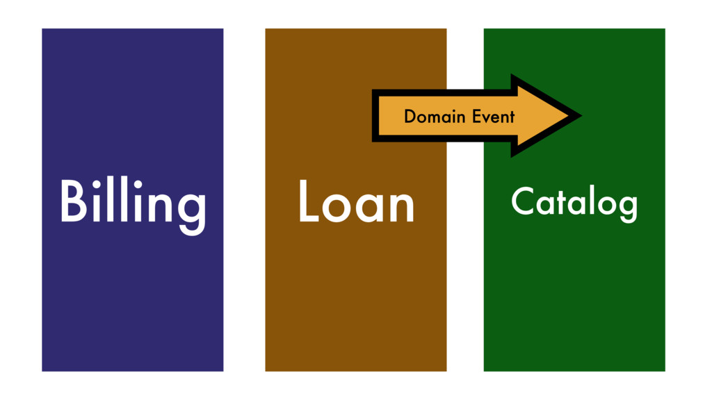 Billing Loan Catalog Domain Event