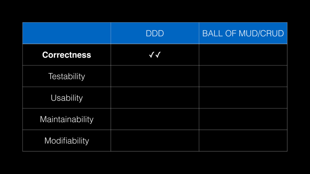DDD BALL OF MUD/CRUD Correctness ✓✓ Testability...