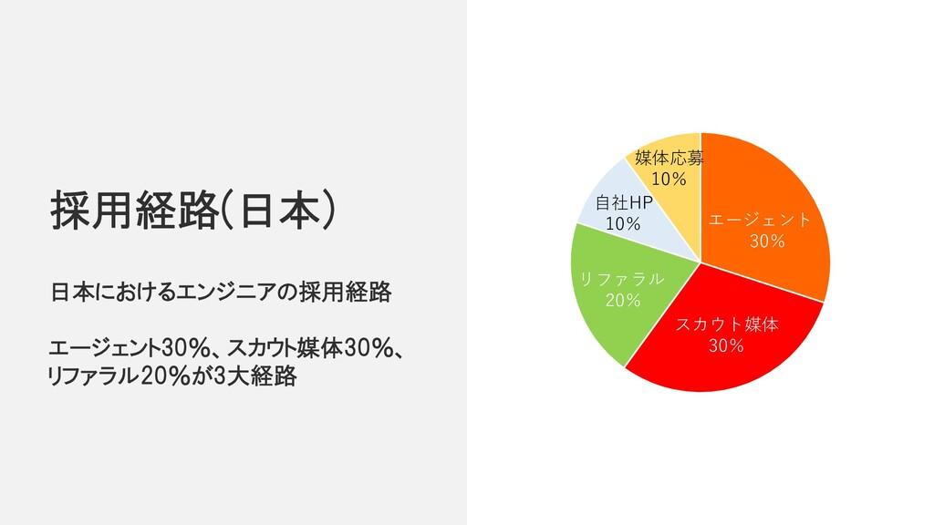 日本におけるエンジニアの採用経路 エージェント30%、スカウト媒体30%、 リファラル20%が...