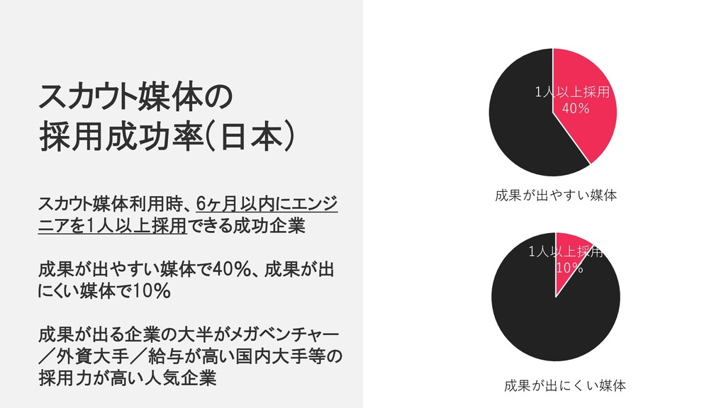 スカウト媒体の 採用成功率(日本) スカウト媒体利用時、6ヶ月以内にエンジ ニアを1人以上採用...