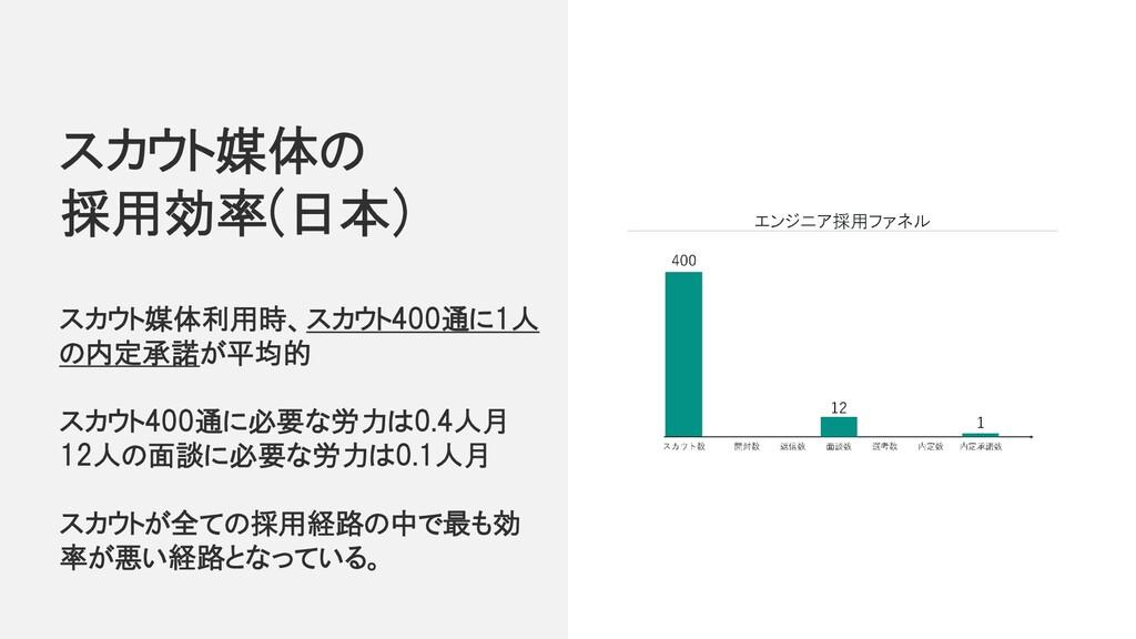 スカウト媒体の 採用効率(日本) スカウト媒体利用時、スカウト400通に1人 の内定承諾が平均...
