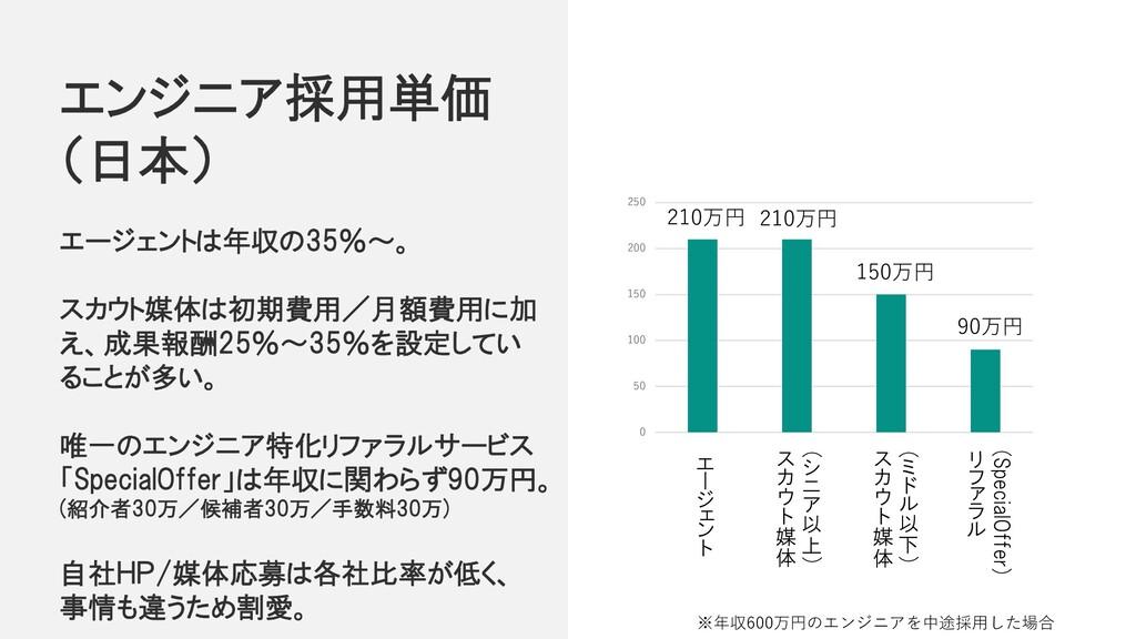エンジニア採用単価 (日本) 0 50 100 150 200 250 エ ー ジ ェ ン ト...