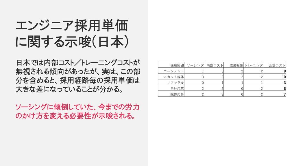 エンジニア採用単価 に関する示唆(日本) 日本では内部コスト/トレーニングコストが 無視される...