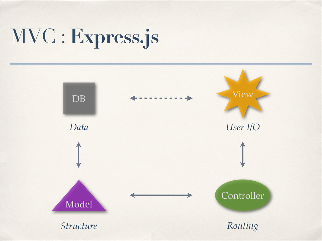 MVC : Express.js DB Controller Model View Data ...