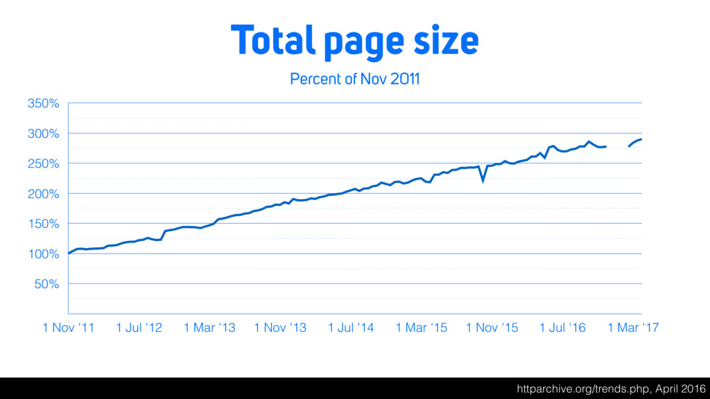 Total page size Percent of Nov 2011 50% 100% 15...