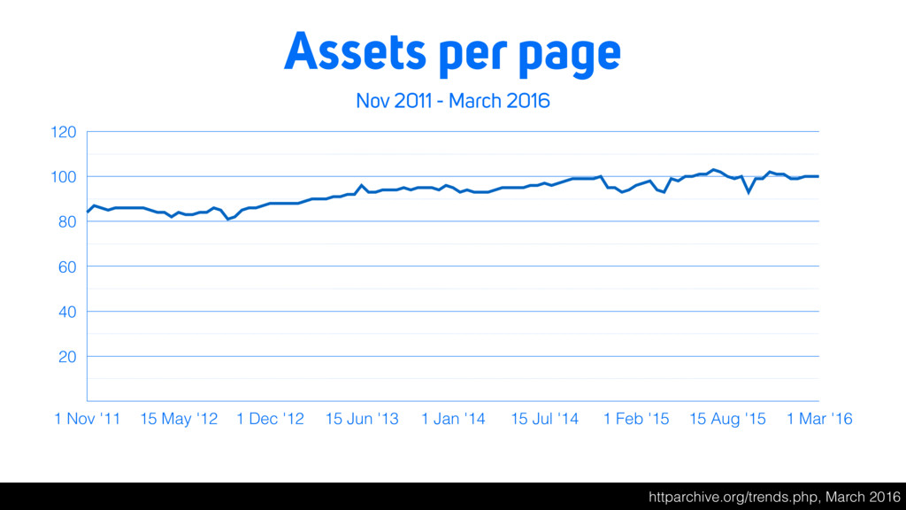 Assets per page Nov 2011 - March 2016 20 40 60 ...