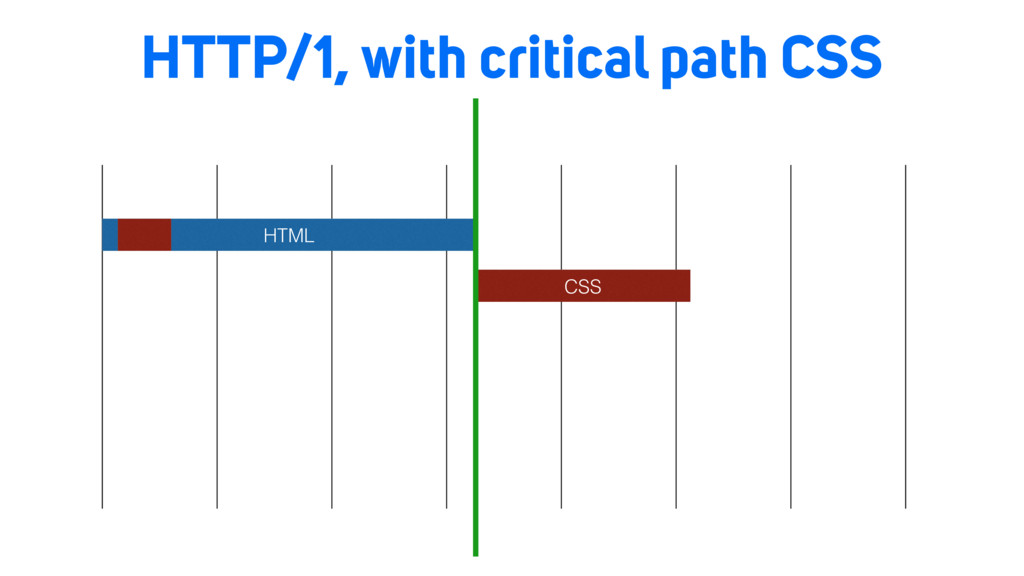 HTTP/1, with critical path CSS HTML CSS