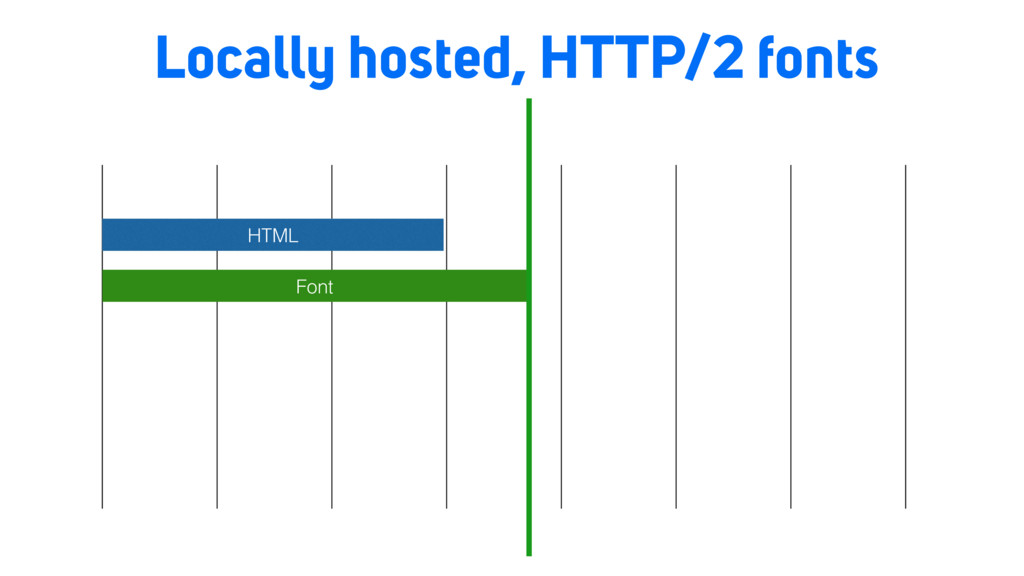 Locally hosted, HTTP/2 fonts HTML Font
