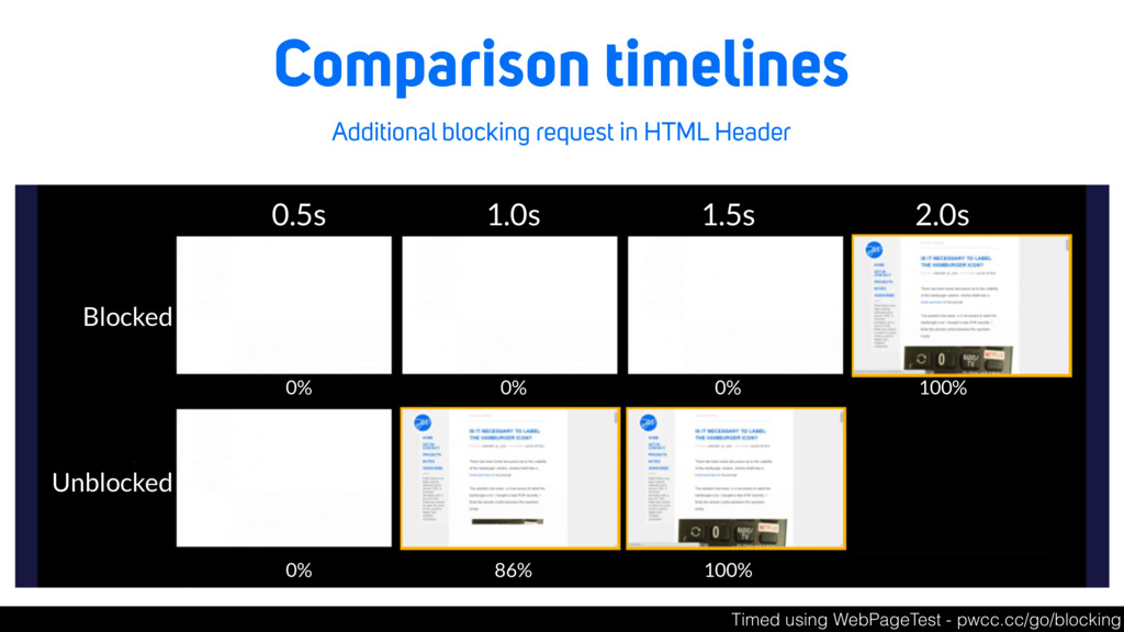 Comparison timelines Additional blocking reques...