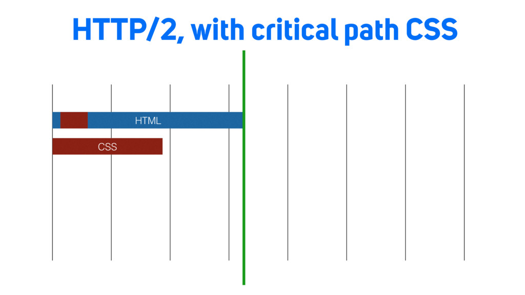 HTTP/2, with critical path CSS HTML CSS