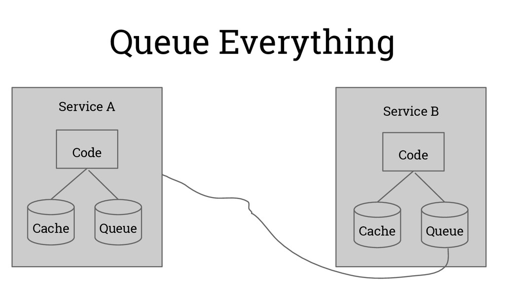 Queue Everything Service A Code Cache Queue Ser...