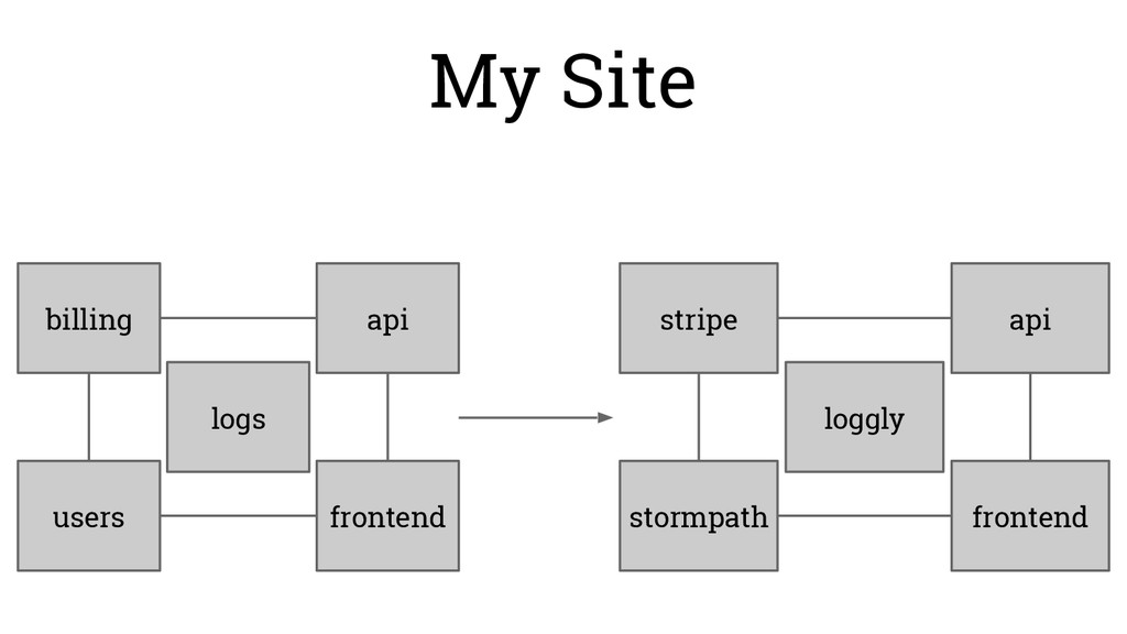 billing users api frontend My Site logs stripe ...