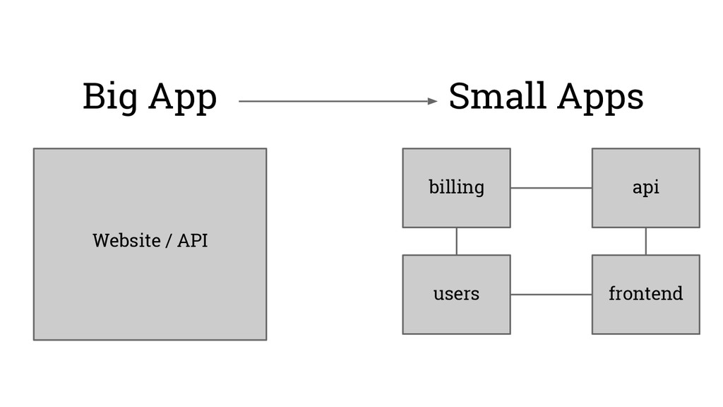 Big App Small Apps Website / API billing users ...