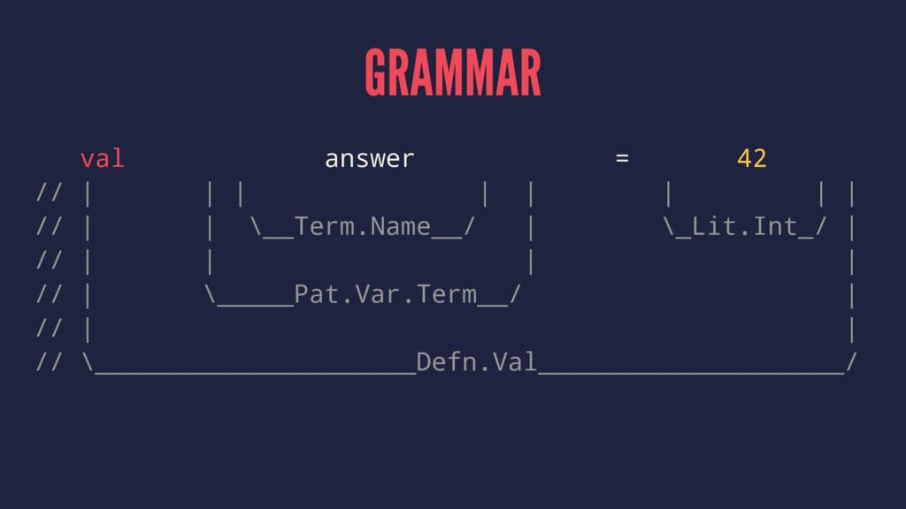 GRAMMAR val answer = 42 // | | | | | | | | // |...