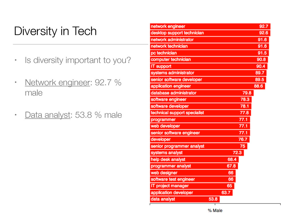 Diversity in Tech • Is diversity important to y...
