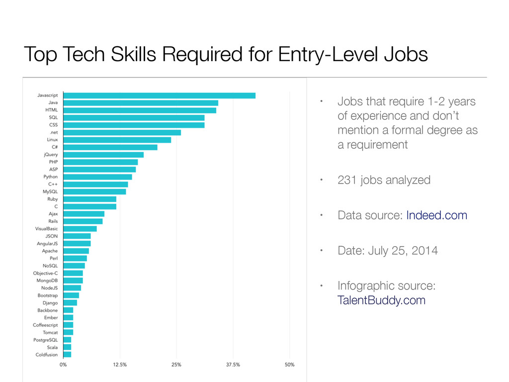 Top Tech Skills Required for Entry-Level Jobs •...