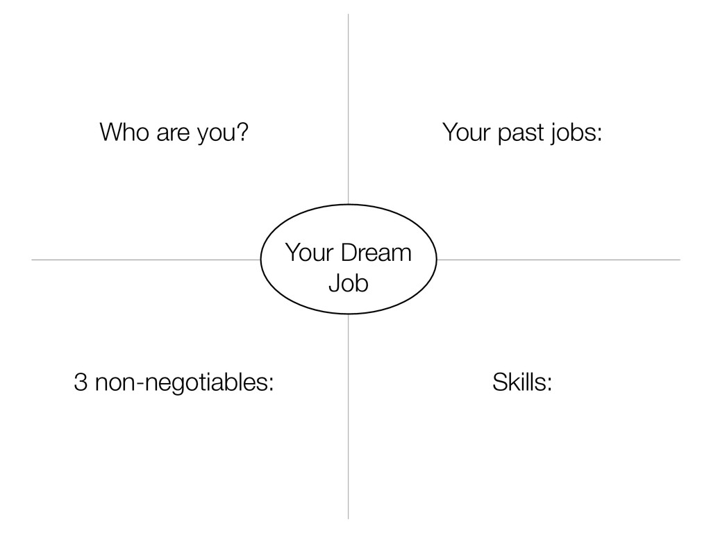 Your Dream Job Who are you? Your past jobs: 3 n...