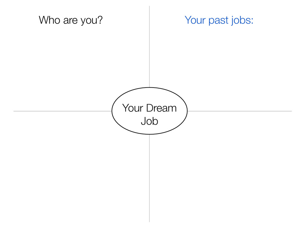 Your Dream Job Who are you? Your past jobs: