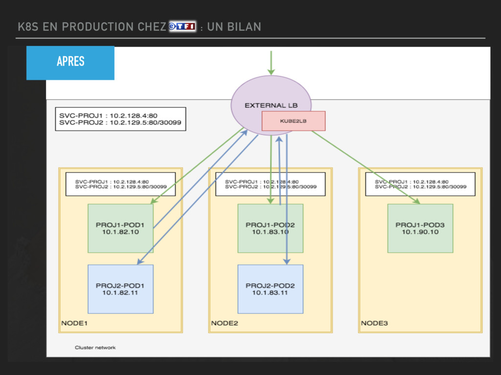 K8S EN PRODUCTION CHEZ ETF1 : UN BILAN APRES