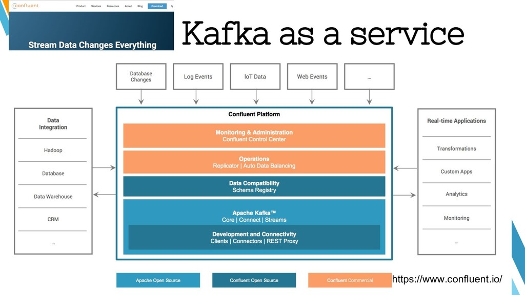 Kafka as a service https://www.confluent.io/