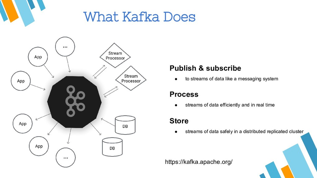 What Kafka Does Publish & subscribe ● to stream...