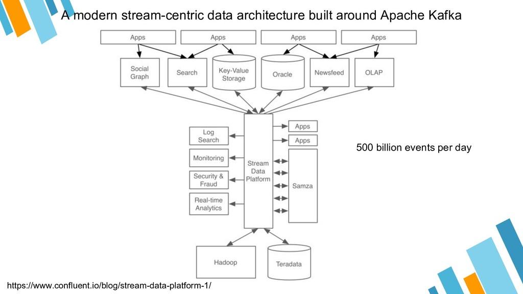 A modern stream-centric data architecture built...