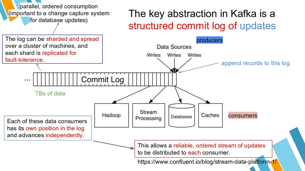 The key abstraction in Kafka is a structured co...